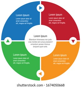 4 section circular process diagram