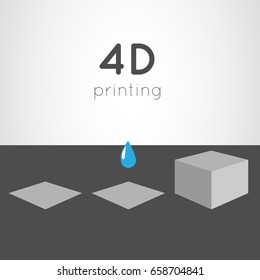 4D printing process concept, technology future