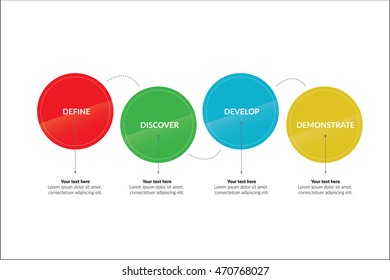 4D's Design Process Infographic - Define, Discover, Develop, Demonstrate