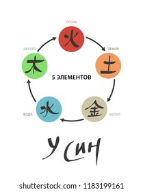 5 Elements Circle. Vector colour isolated symbols. Chinese ancient calligraphy for Bazi, Bagua, Feng Shui. China zodiac sign, astrology icons. Illustration for print, catalogue, horoscope forecast