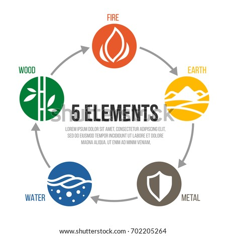 5 Elements Of Cycle Nature Circle Sign Water Wood Fire Earth