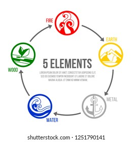 5 elements of nature circle icon sign. Water, Wood, Fire, Earth, Metal. chart circle loop vector design