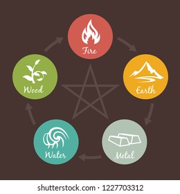 5 elements of nature icon sign. Water, Wood, Fire, Earth, Metal. chart circle loop on brown background.
