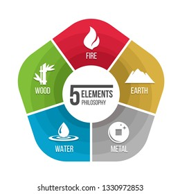 5 elements philosophy icon with fire earth metal water and wood in chart diagram vector design