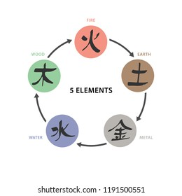 5 Elements Wu Xing Vector colour isolated symbols Chinese ancient calligraphy for Bazi, Bagua, Feng Shui data China zodiac sign, astrology icon Illustration for print catalogue horoscope forecast
