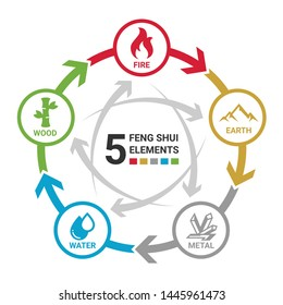 5 Feng shui elements of nature circle icon sign. Water, Wood, Fire, Earth, Metal. chart circle loop vector design