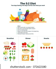 The 5-2 diet vector flat illustrations. The diet of two days fasting, then five days normal eating. Recomendations for healthy nutrition. Products classified for breakfast, dinner and snacks isolated