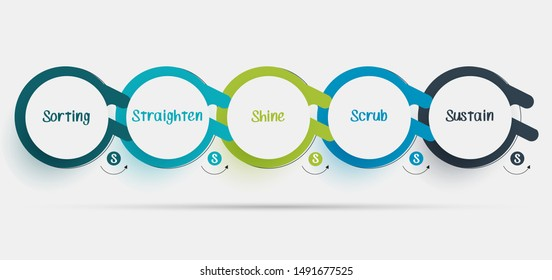 5S. Kaizen management methodology. Sorting, Straighten, Shine, Scrub, Sustain. Infographic design template. Vector illustration.
