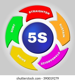 5S. Kaizen management methodology. Workplace organization method that uses a list of five words.