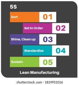 5S Lean Manufacturing Infografik Vectorgrafik Zeichnung