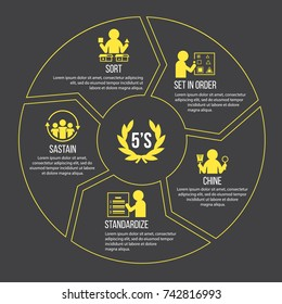 5S methodology management. Sort. Set in order. Shine. Standardize and Sustain. with yellow icon sign in circle chart Vector illustration.