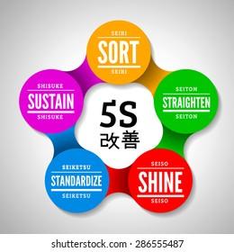 5S methodology. Vector illustration