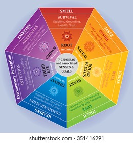 7 Chakras Color Chart with Mandalas, Senses and Goals