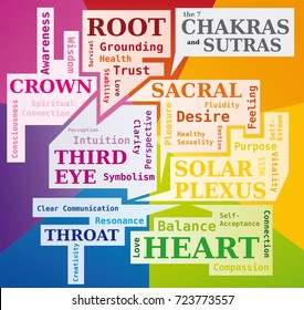 The 7 Chakras Word Cloud showing their Meaning and Sutras