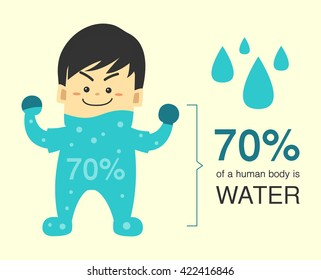 70 percent of a human body is water, Character design vector illustration