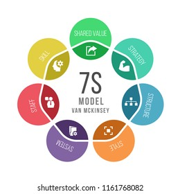 7s model van mckinsey circle chart diagram vector design