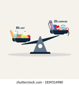 80/20 Weight loss concept, scale balancing between diet and exercise, Vector diagram