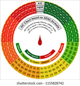 A1C to Blood Sugar conversion Chart