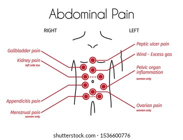 Abdominal pain types linear infographic. Young person with red spots on the tummy shows different types of pain. Design template for medicine or therapy for stomach ache, appendicitis, menstrual pain