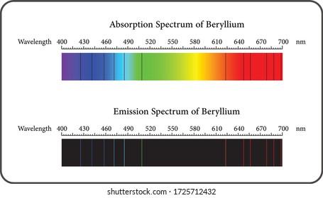 Absorption and Emission Spectrum of Beryllium