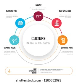Abstract infographics of culture template. Capoeira Brazil dancers, Cantonese Fish, Calumet, Cake with a flag icons can be used for workflow layout, diagram, business step options, banner, web design.