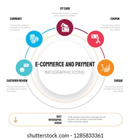 Abstract infographics of e-commerce and payment template. Customer review, Currency, Cit card, Coupon, Cheque icons can be used for workflow layout, diagram, business step options, banner, web design.