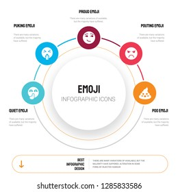 Abstract infographics of emoji template. Quiet emoji, Puking Proud Pouting Poo icons can be used for workflow layout, diagram, business step options, banner, web design.