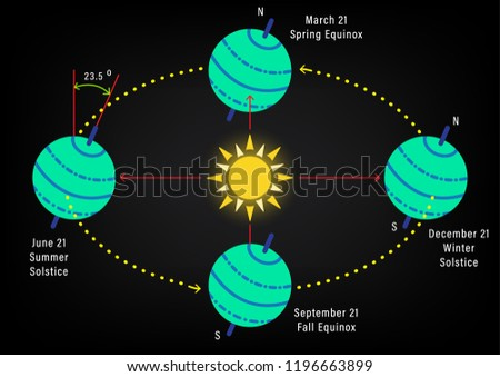 abstract seasons tilt earths axis abstract stock vector (royalty angle of rotation diagram abstract seasons from the tilt of the earth's axis, abstract diagram of the earth rotation