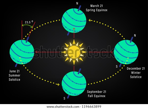 abstract seasons from the tilt of the earth's axis, abstract diagram of the  earth rotation