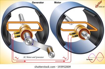 AC Motor and Generator