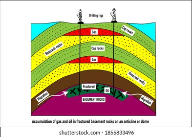 Accumulation of nature oil and gas in fractured basement rocks on an anticline or dome structure. Cross section vector diagram.