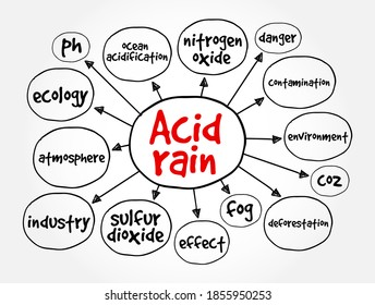Acid rain mind map, concept for presentations and reports