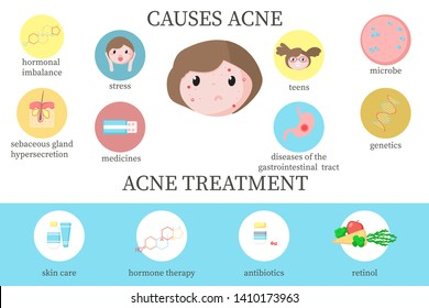 Acne causes and treatment diagram, vector flat style design illustration. Main factors cause acne and treatment from skin care to medical therapy infographics. Skin problems and dermatology.