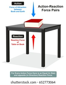 Action and Reaction Physics Law infographic diagram with example of book on table which shows both forces are equal in size and opposite in direction for science education