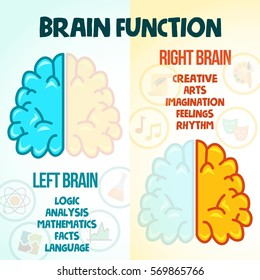 activate your brain poster. left and right brain illustration