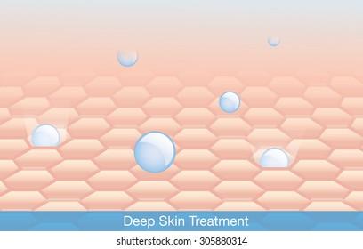 Active ingredient treatment deep into skin.