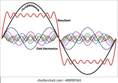 Adding odd harmonics to a sine wave