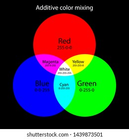 Additive color mixing scheme. RGB colors theory. It is a kind of a color model that shows the appearance of colors made by coincident component lights with distinct colors. RGB color model.