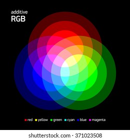 Additive RGB color mixing. Vector illustration.
