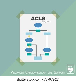 Advanced Cardiovascular Life Support ( ACLS ) diagram . Flat design . Vector .