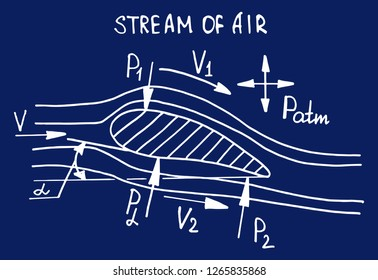 Aerodynamics.  Airplane wing and stream of air. Physical equations and formulas on blueprint. Retro vector hand-drawn illustration.
