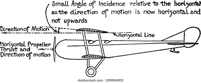 Aeroplane Motion Diagram in which the plane direction to create thrust and small angle of incidence relative to the horizontal line, vintage line drawing or engraving illustration.