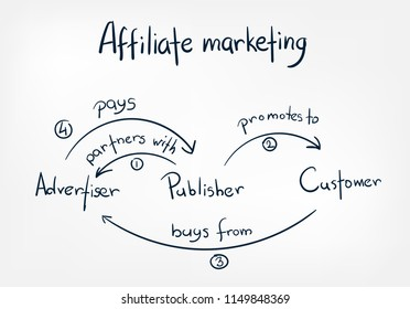 affiliate marketing doodle vector hand drawn word lettering simple concept