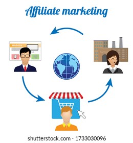 Affiliate marketing or referral program contain with 1. Advertiser or Factory Supplier business partnership  2. Publisher, network or website owner 3. Customer who buy product or service