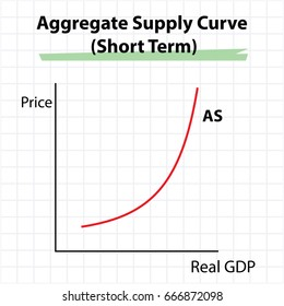 Aggregate supply curve diagram - short term
