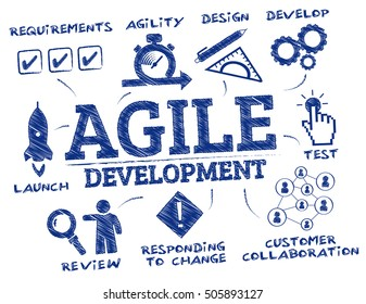 agile development. Chart with keywords and icons