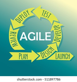 Agile lifecycle process diagram. software development. Scrum. Vector illustration