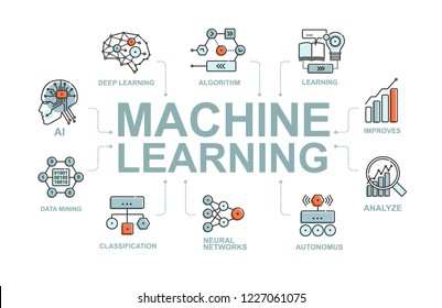 AI Machine learning flat line ifographic with icon set of artificial intelligence, algorithm, neural network. Vector ifographic design with linear icon