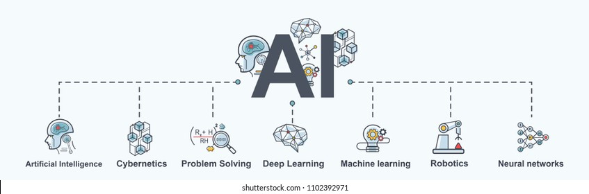 AI(Artificial Intelligence) infographic banner. neural network diagram, cybernetics, problem solving, Futuristic, Robotics machine and deep learning.