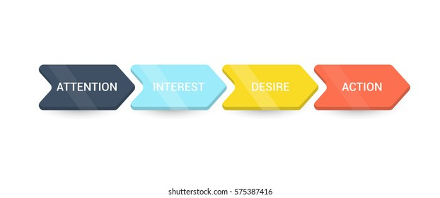 AIDA - marketing concept. Attention, Interest, Desire, Action - 4 stages of the sales process, vector illustration.